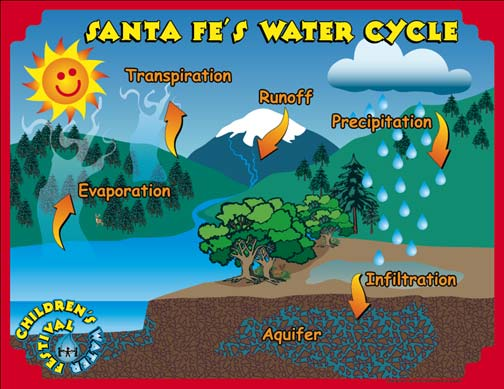 Santa Fe Water Cycle Poster